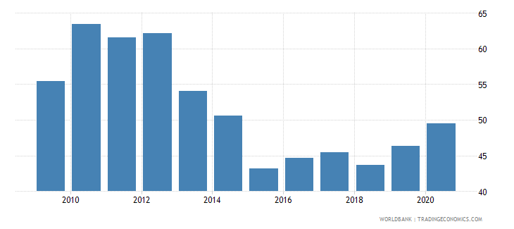 georgia bank cost to income ratio percent wb data