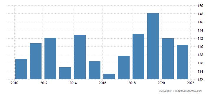 georgia bank credit to bank deposits percent wb data