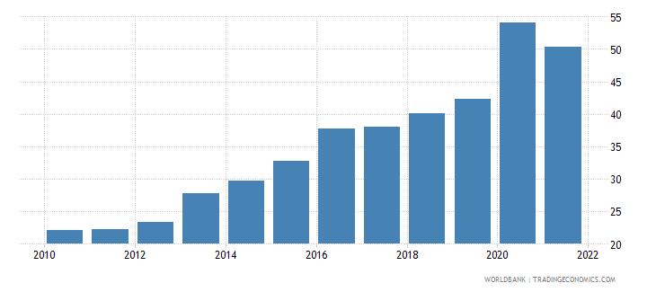 georgia bank deposits to gdp percent wb data