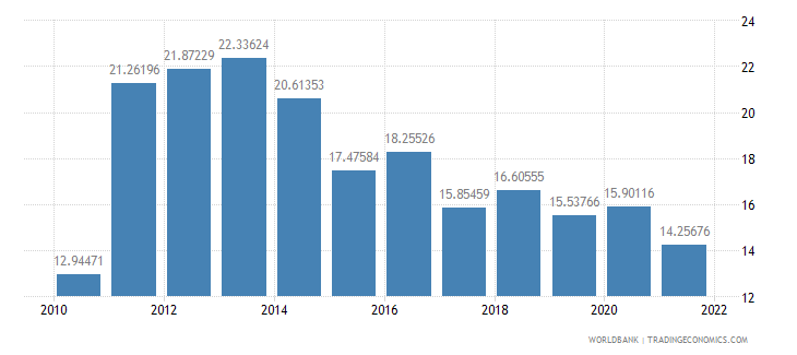 georgia bank liquid reserves to bank assets ratio percent wb data