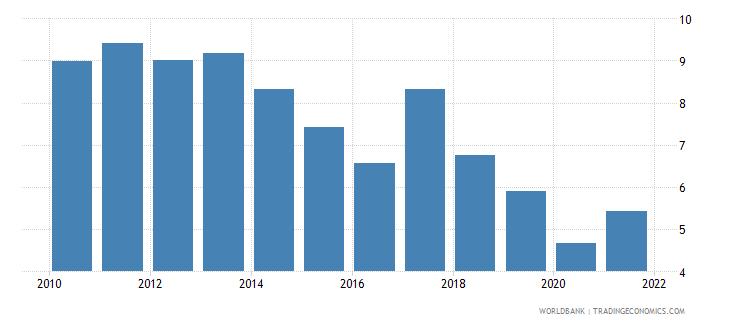 georgia bank net interest margin percent wb data