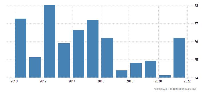 georgia bank noninterest income to total income percent wb data