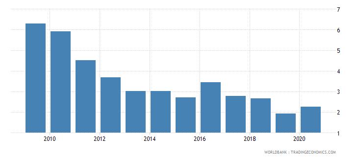 georgia bank nonperforming loans to gross loans percent wb data