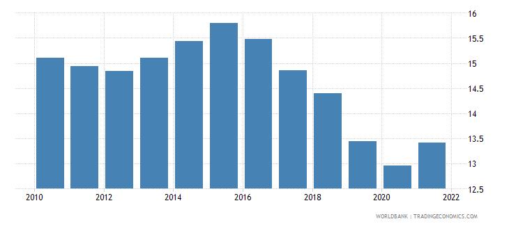 georgia birth rate crude per 1 000 people wb data