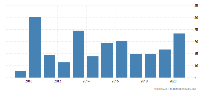 georgia broad money growth annual percent wb data