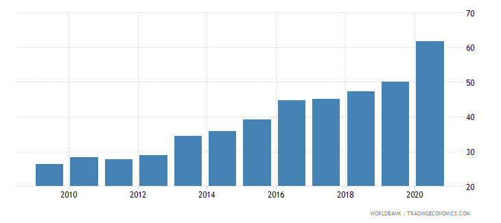 georgia broad money percent of gdp wb data