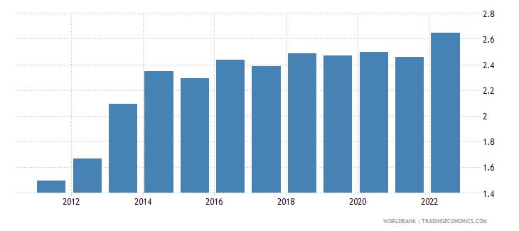 georgia broad money to total reserves ratio wb data