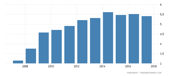 georgia burden of customs procedure wef 1 extremely inefficient to 7 extremely efficient wb data