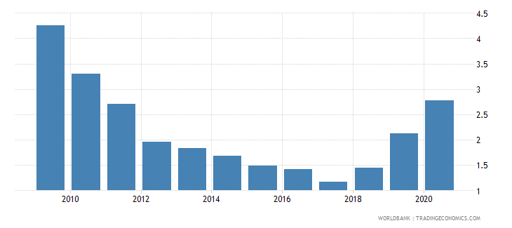 georgia central bank assets to gdp percent wb data
