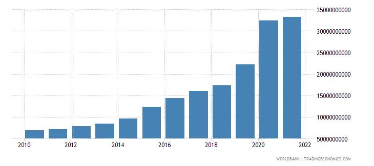 georgia central government debt total current lcu wb data
