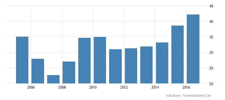 georgia central government debt total percent of gdp wb data