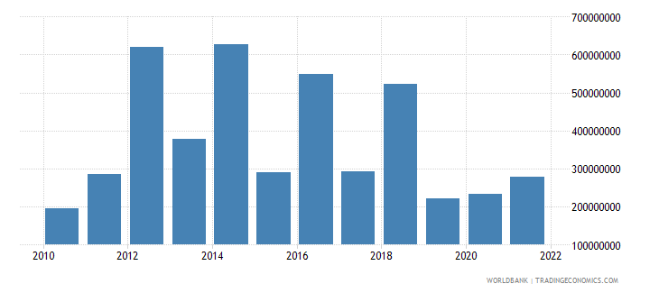 georgia changes in inventories us dollar wb data