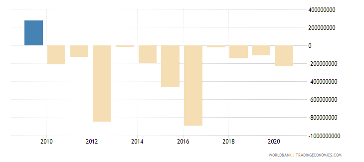 georgia changes in net reserves bop us dollar wb data