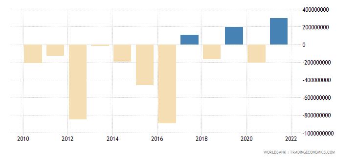georgia changes in net reserves bop us dollar wb data