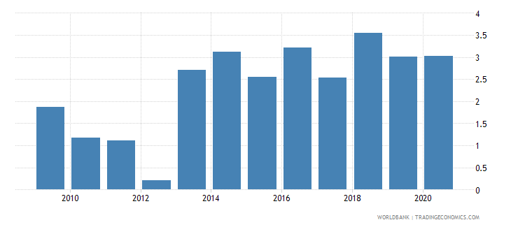 georgia claims on central government etc percent gdp wb data
