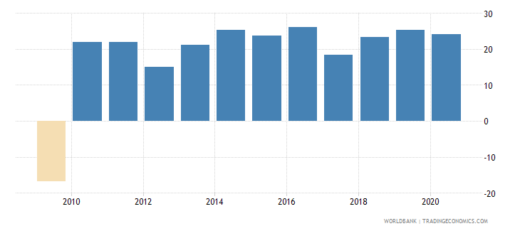georgia claims on private sector annual growth as percent of broad money wb data