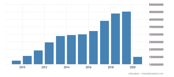 georgia commercial service exports us dollar wb data