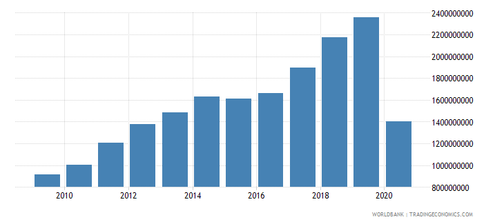 georgia commercial service imports us dollar wb data