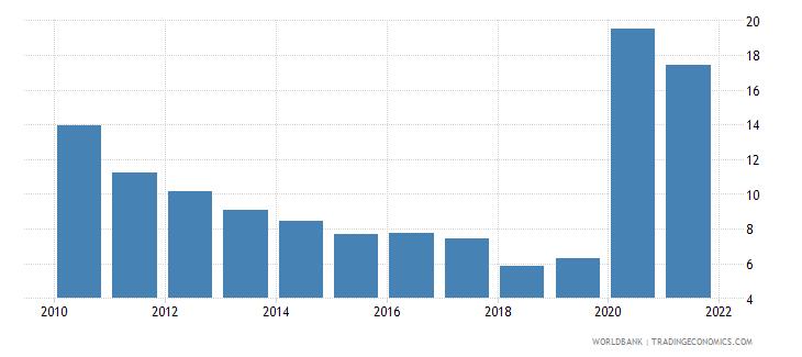 georgia communications computer etc percent of service exports bop wb data
