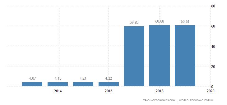 Georgia Competitiveness Index