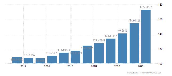 georgia consumer price index 2005  100 wb data