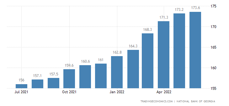 Georgia Consumer Price Index (CPI)
