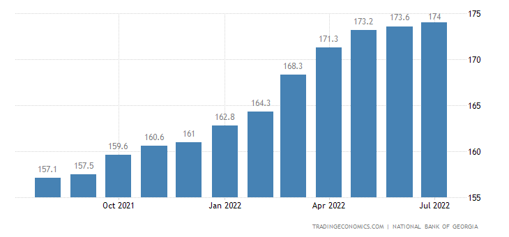 Georgia Consumer Price Index (CPI)