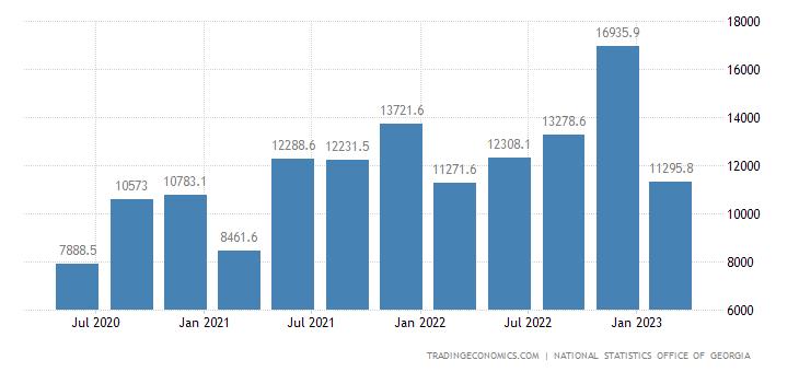 Georgia Consumer Spending
