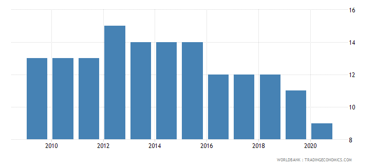 georgia control of corruption number of sources wb data