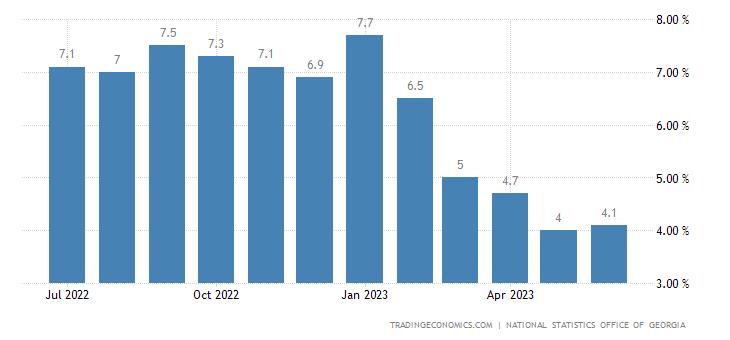 Georgia Core Inflation Rate