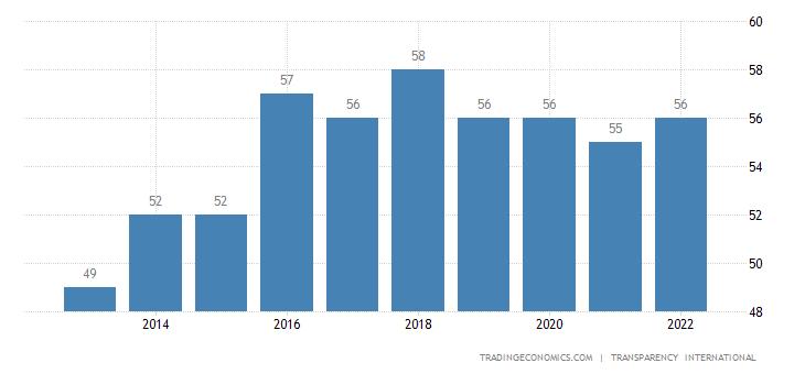 Georgia Corruption Index