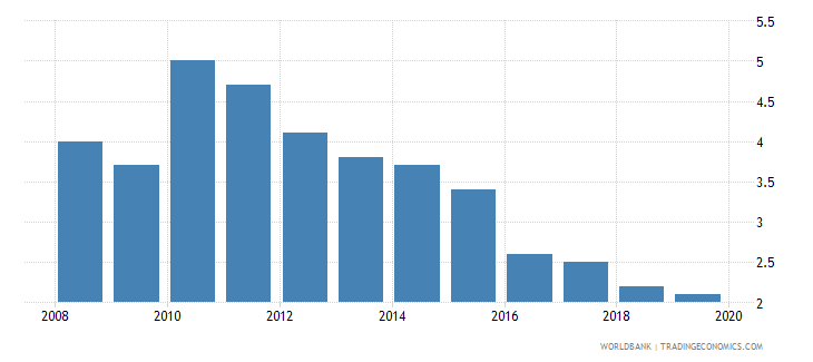 georgia cost of business start up procedures percent of gni per capita wb data