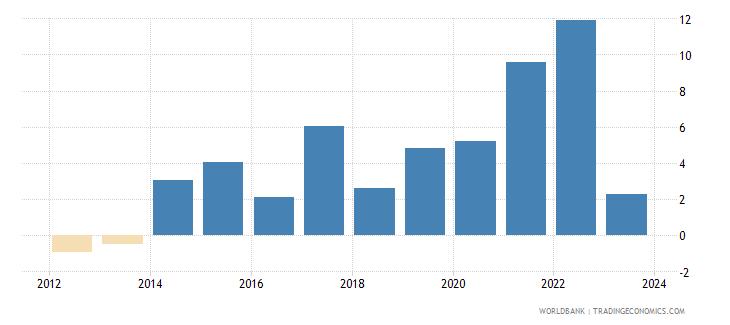 georgia cpi price percent y o y nominal seas adj  wb data