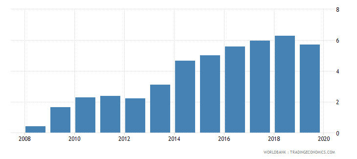 georgia credit to government and state owned enterprises to gdp percent wb data