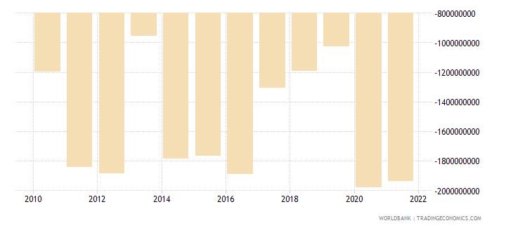 georgia current account balance bop us dollar wb data