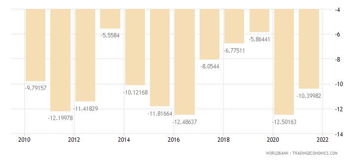 georgia current account balance percent of gdp wb data
