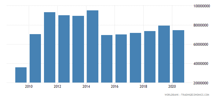 georgia customs and other import duties current lcu wb data
