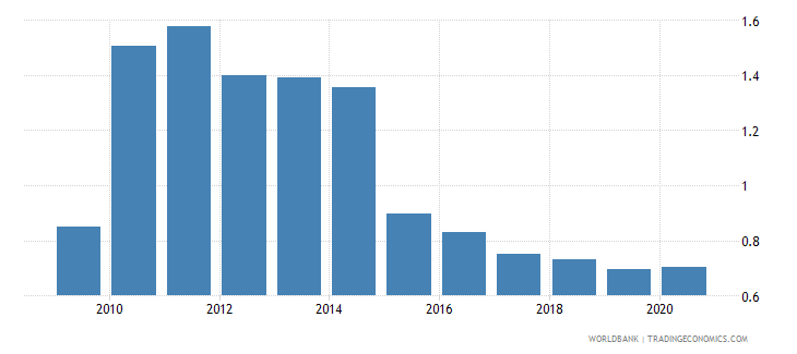 georgia customs and other import duties percent of tax revenue wb data
