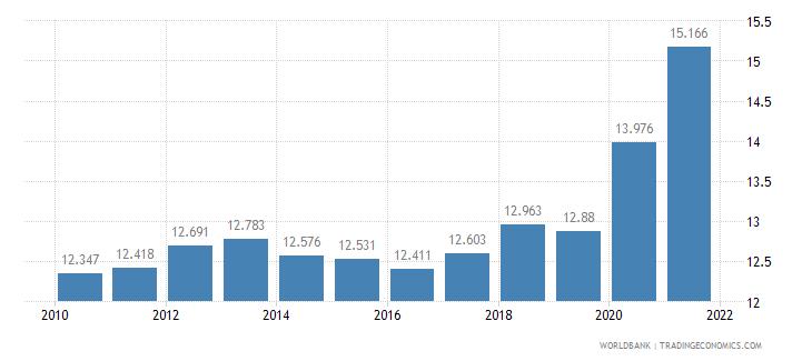 georgia death rate crude per 1 000 people wb data
