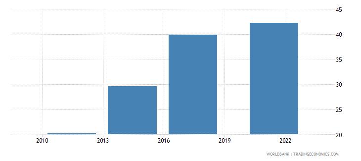 georgia debit card percent age 15 wb data