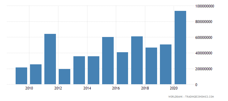 georgia debt service on external debt public and publicly guaranteed ppg tds us dollar wb data