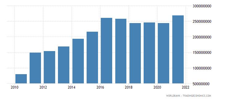 georgia debt service on external debt total tds us dollar wb data