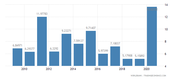 georgia debt service ppg and imf only percent of exports excluding workers remittances wb data
