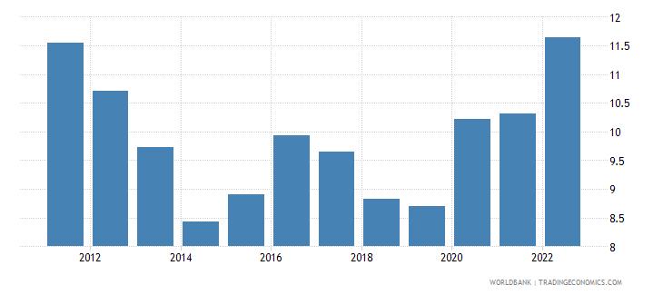 georgia deposit interest rate percent wb data