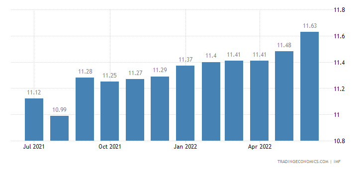 Deposit Interest Rate in Georgia