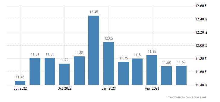 Deposit Interest Rate in Georgia