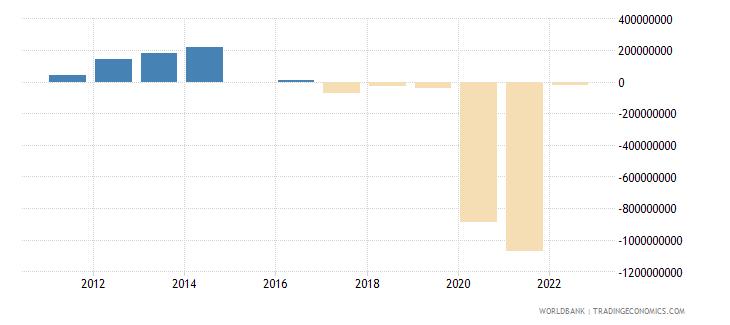 georgia discrepancy in expenditure estimate of gdp constant lcu wb data