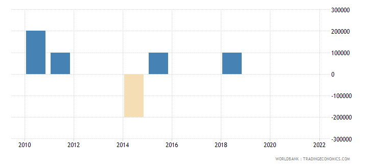 georgia discrepancy in expenditure estimate of gdp current lcu wb data