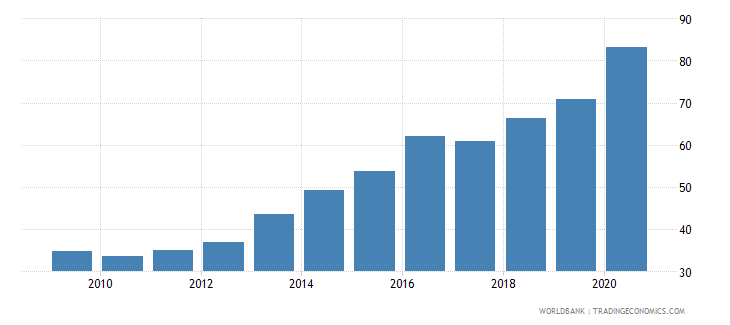 georgia domestic credit provided by banking sector percent of gdp wb data