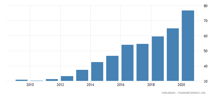 georgia domestic credit to private sector by banks percent of gdp wb data